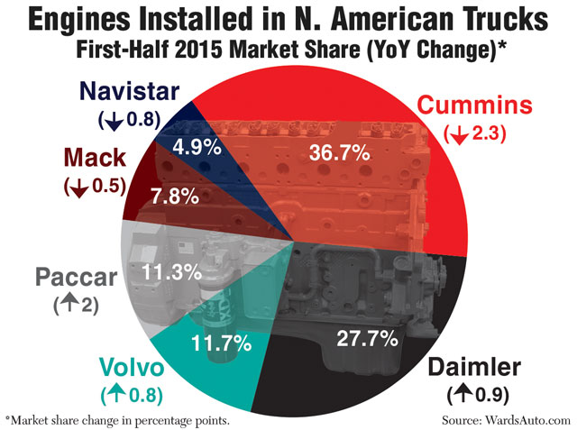 cummins maintains engine share lead, but continues to lose ground to oems