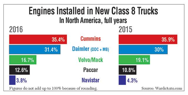 Cummins Retains Top Spot in Class 8 Engine Market
