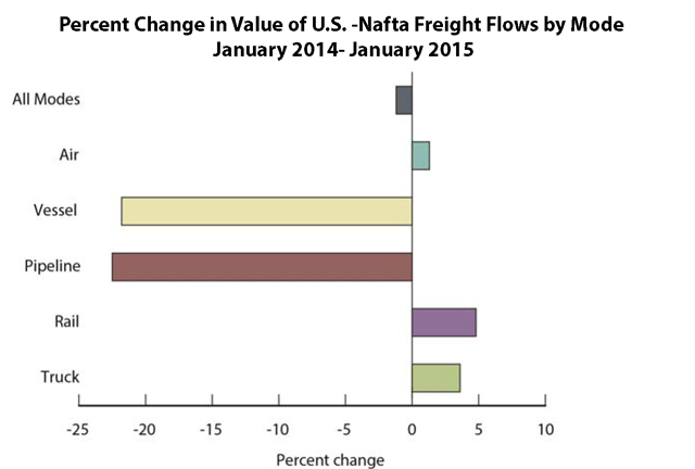Nafta trade declines in january but truck freight rises for Bureau transportation statistics