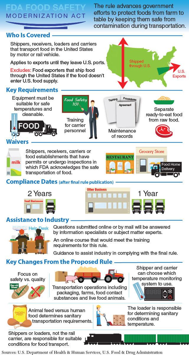 analysis of the food safety modernization