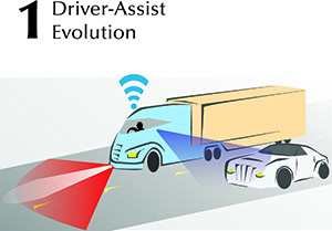 Driver-Assist Evolution