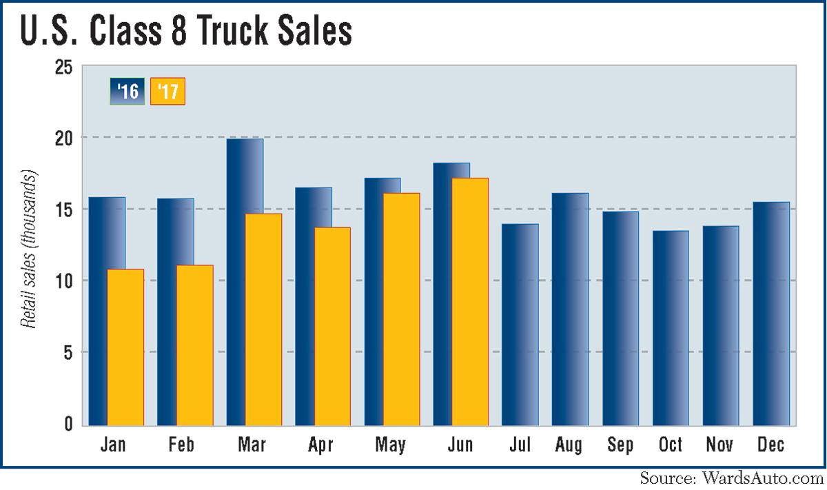 Truck Sales