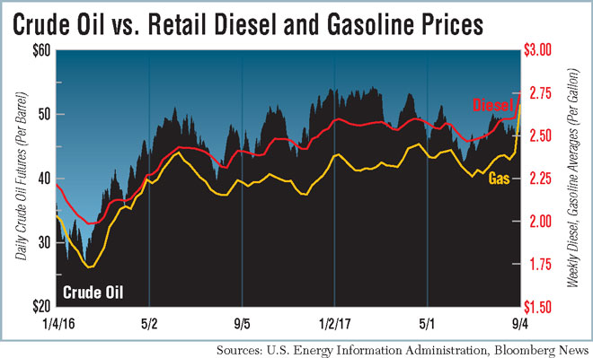 Diesel Soars 15 3 Cents to $2 758 a Gallon