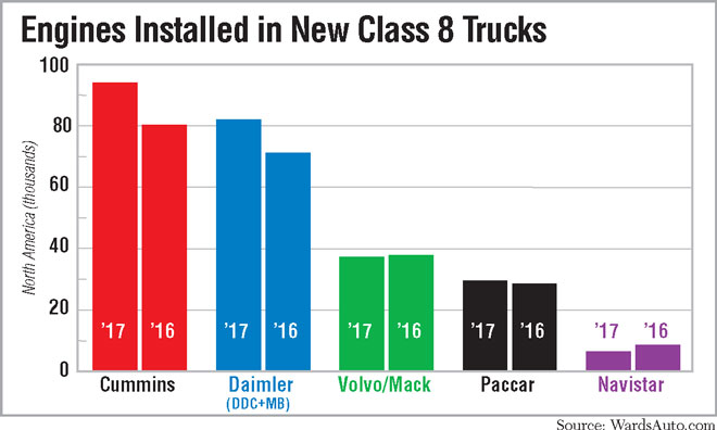 2017 engines sales double bar chart