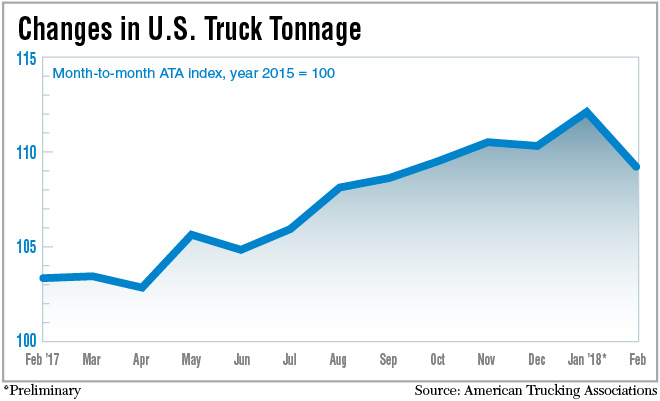 Truck tonnage chart for February 2018