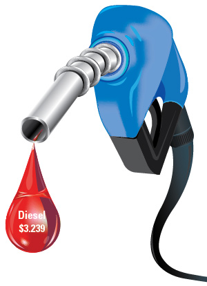 Diesel Leaps 6 8¢ to $3 239 a Gallon