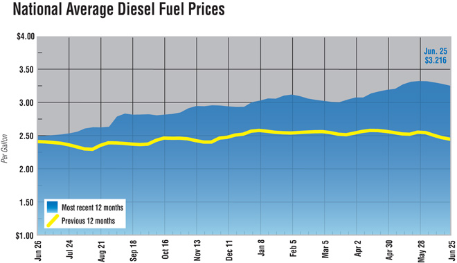 Diesel price fever line graphic