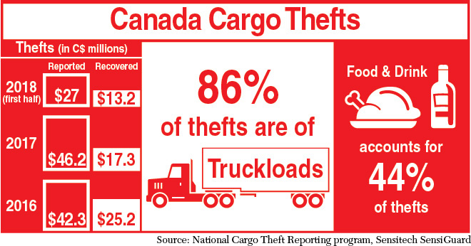 Cargo Thefts Chart
