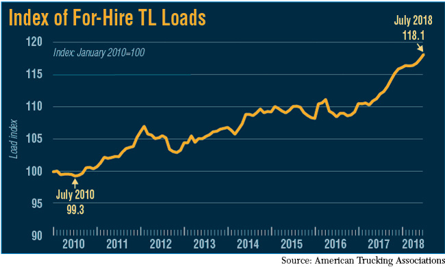 Economists Paint Rosy Forecast for Trucking | Transport Topics