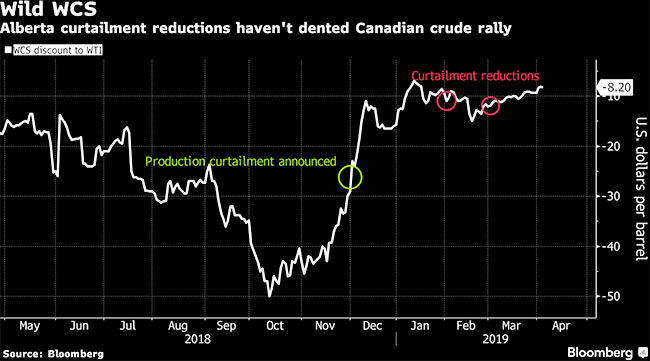 Canadian Oil Rally May Falter Amid Pipeline Delay, Deloitte