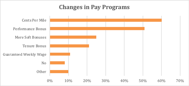Pay Chart