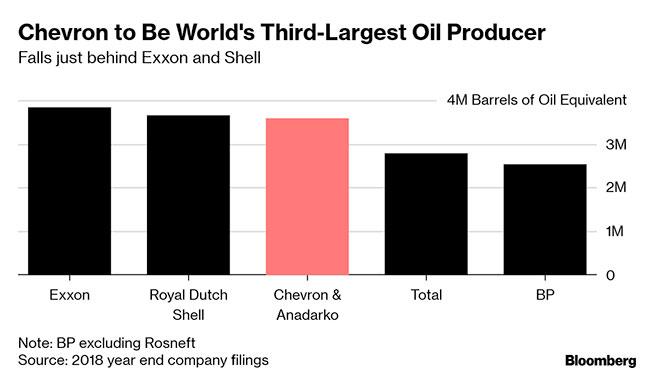Chevron to Buy Anadarko in $33 Billion Bet on Permian Oil