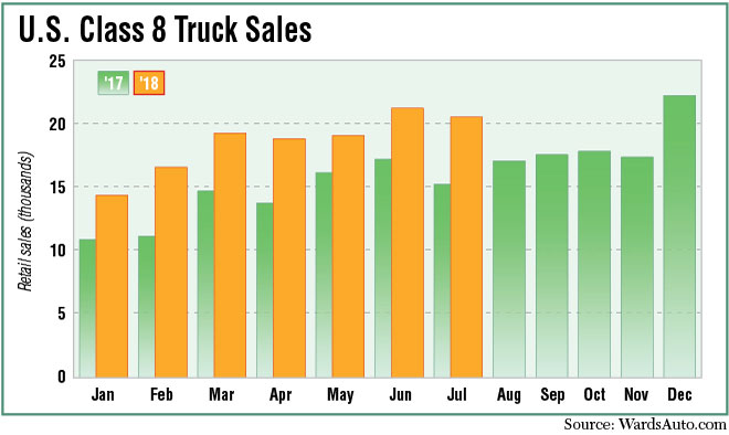 Class 8 sales year over year
