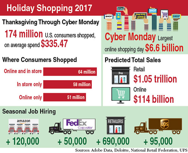 Holiday Sales, Delivery Volume Could Smash Records