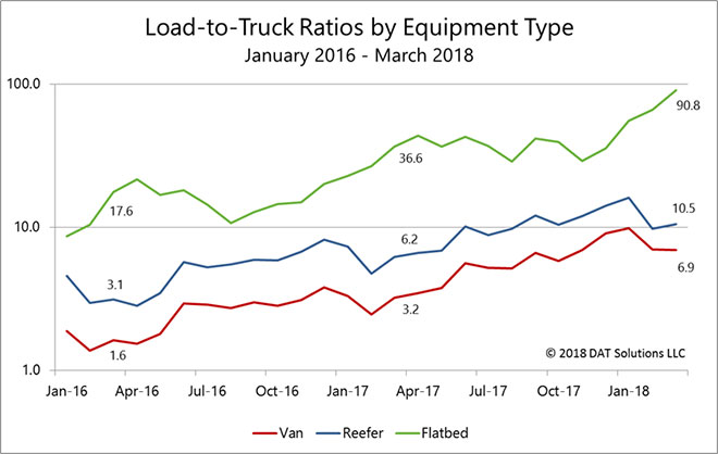 DAT load to truck ratios