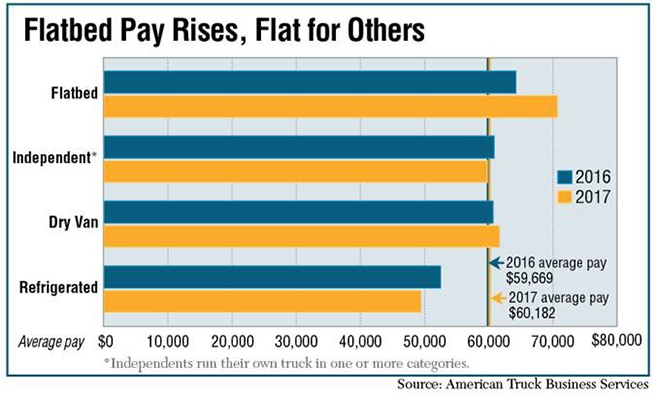 Driver Pay Chart 2