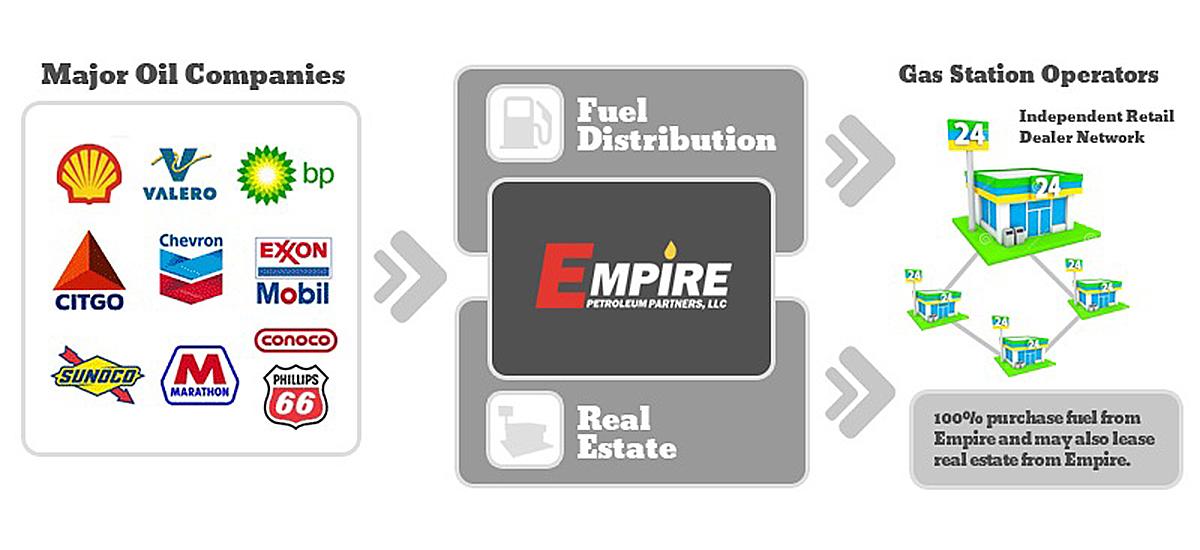 Empire brands