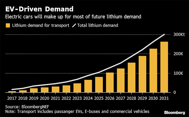 EV graph demand