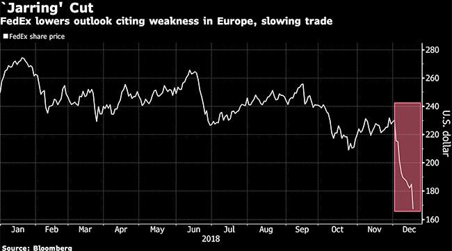 FedEx Stock Takes Beating on Bleak European Outlook
