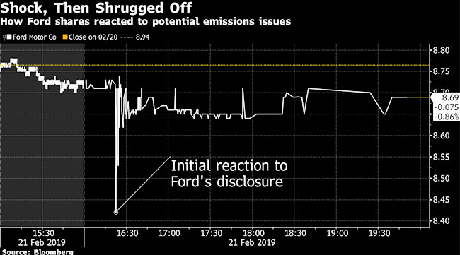 Remarkable Ford Fesses Up On Emissions Early In Effort To Limit The Damage Wiring 101 Ariotwise Assnl