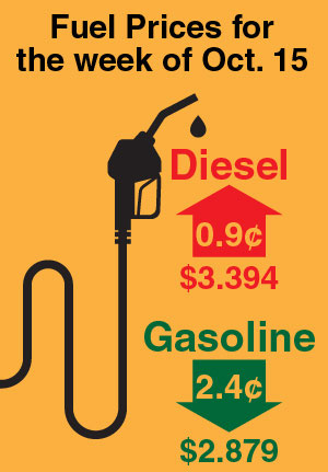 Diesel Inches Up 0 9¢ to $3 394 in Eighth Straight Increase