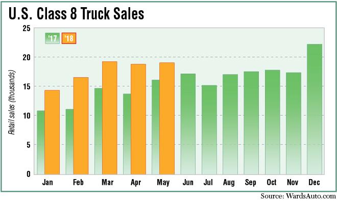 Class 8 truck sales chart