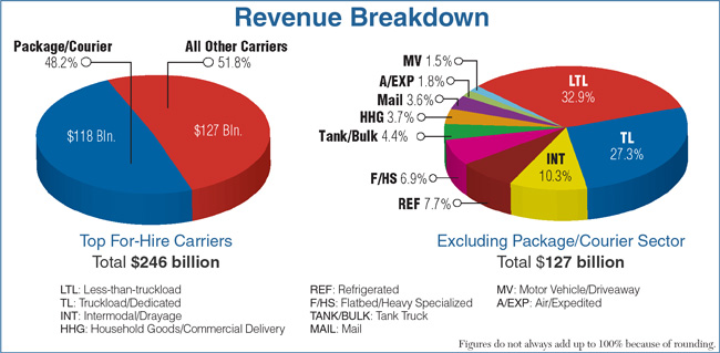 Many Carriers Enjoy 2018 Banner Year for Revenue Growth