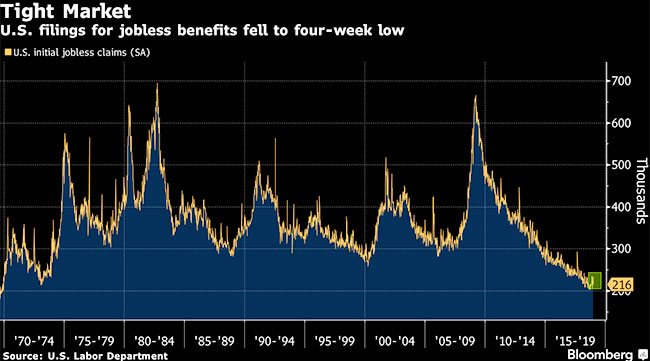 Jobless Claims Graph