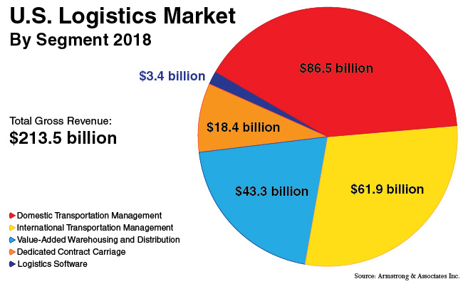 U.S. Logistics Market by Segment in 2018