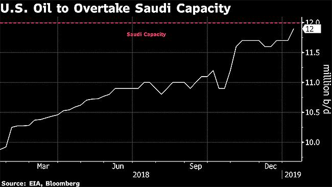 US Could Soon Pump More Crude Than Saudis Can at Their Peak