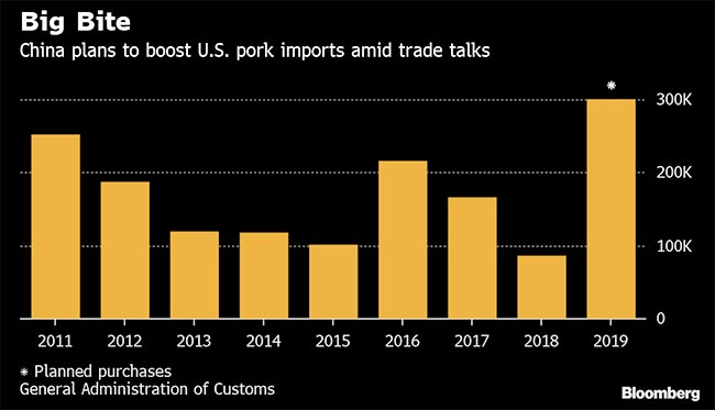 US Pork Exports to China Could Set Record This Year