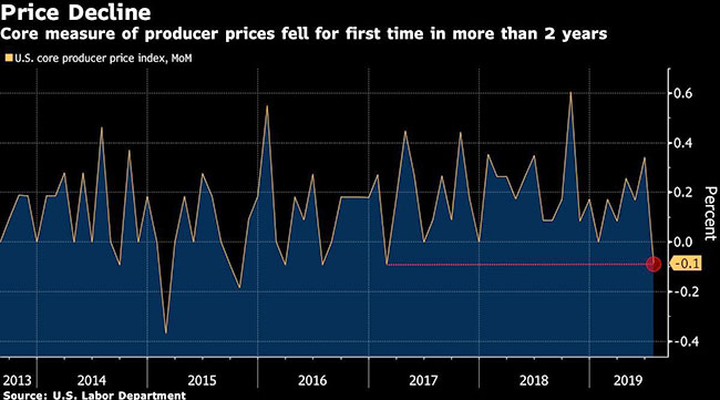 USA producer price index rises 0.2% in July | 9 August 2019
