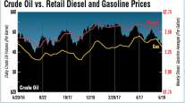 Chart compares crude oil, gas and diesel prices
