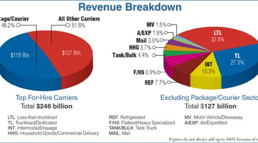 Revenue breakdown for trucking sectors