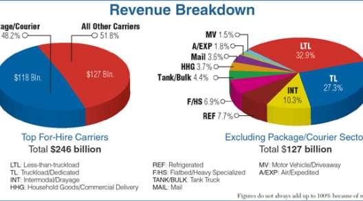 Revenue breakdown for trucking sectors