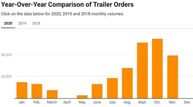 Trailer orders by month chart