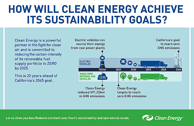 Clean Energy sustainability goals