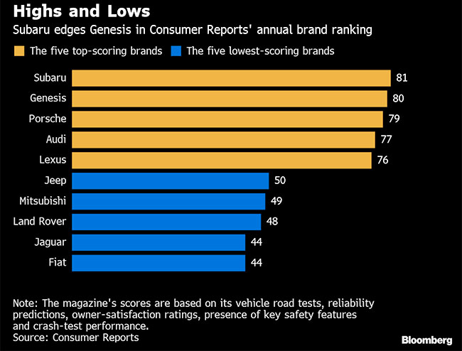 Of Its Ratings By Refusing Carmakers Advertising Dollars And Restricting The Companies From Using Recommendations In Marketing Campaigns