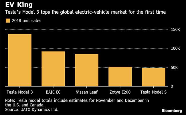 Tesla's Model 3 Dominated Global Electric-Car Market in 2018