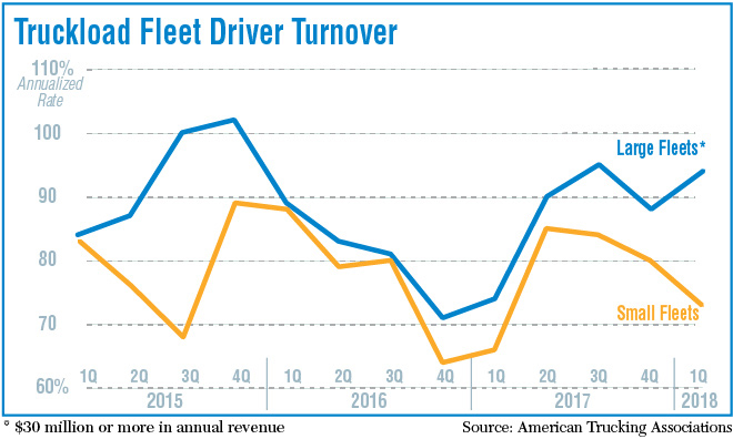 Driver Turnover Puts Pressure on Large Carriers   Transport