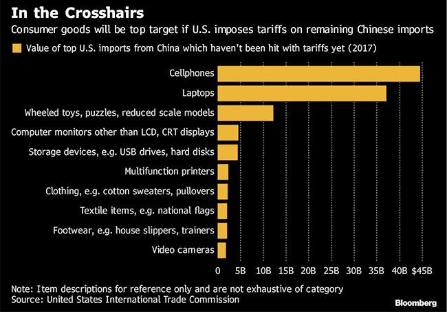 Tariff Graph