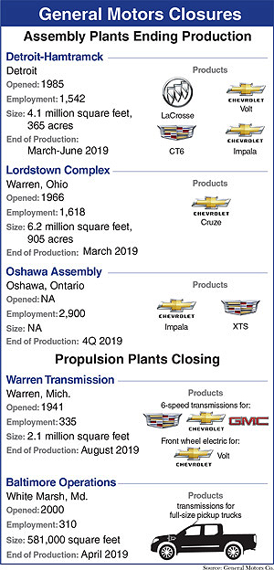 GM closure graphic