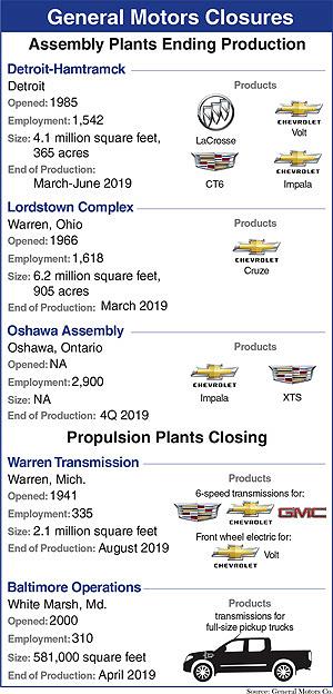 GM closure graphic
