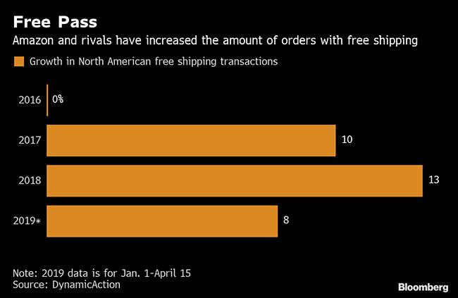 Walmart Capable of Matching Amazon's One-Day Pledge, Analyst