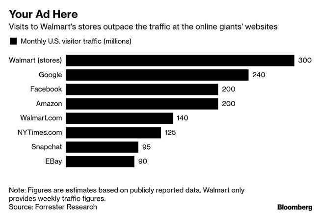 Walmart Wants to Expand Reach in Online Advertising
