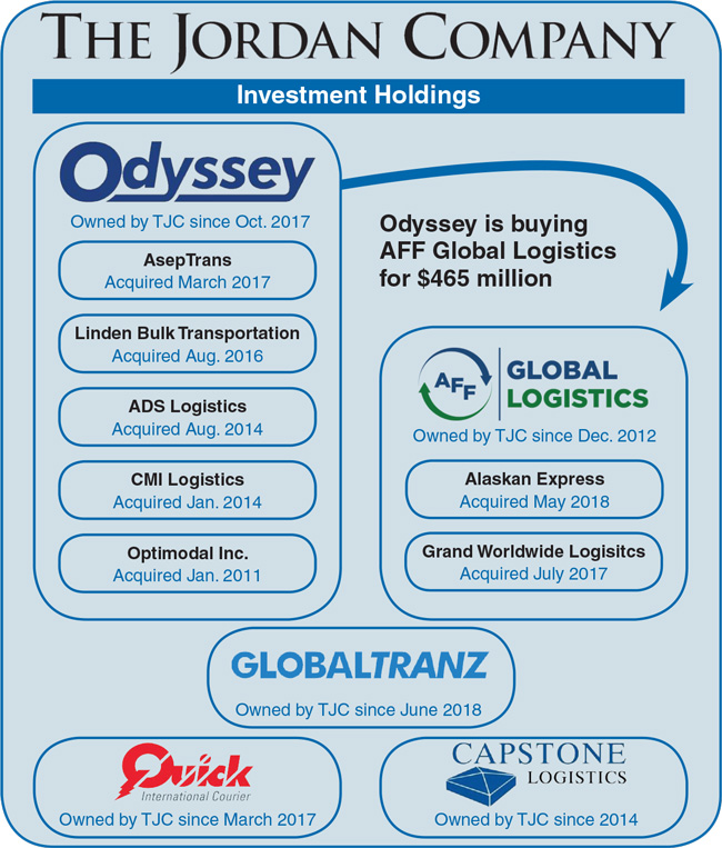 Odyssey Logistics & Technology to Acquire AFF Global in Busy Day of